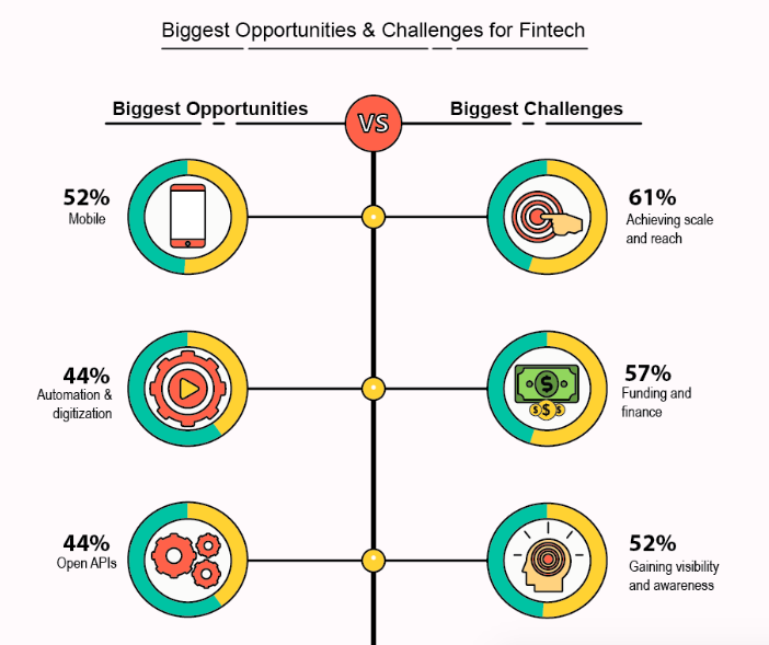 Biggest Opportunities and challenges for Fintech