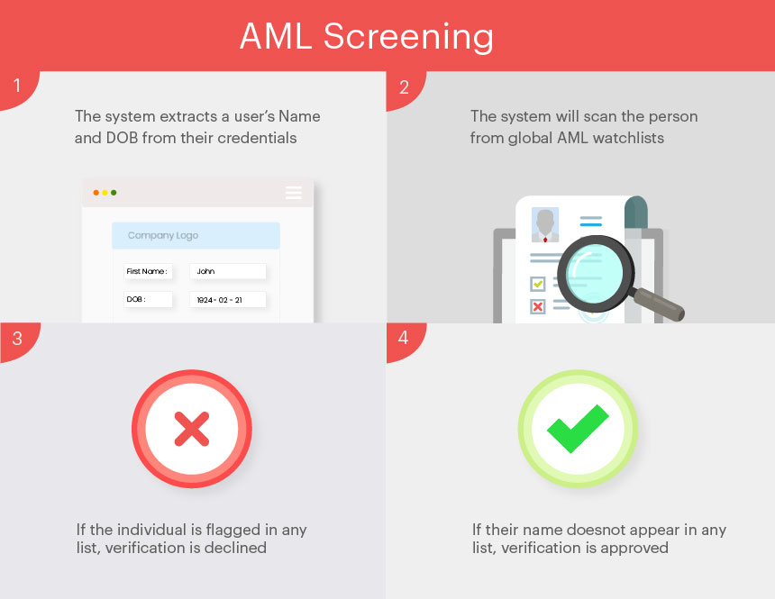 AML Screening