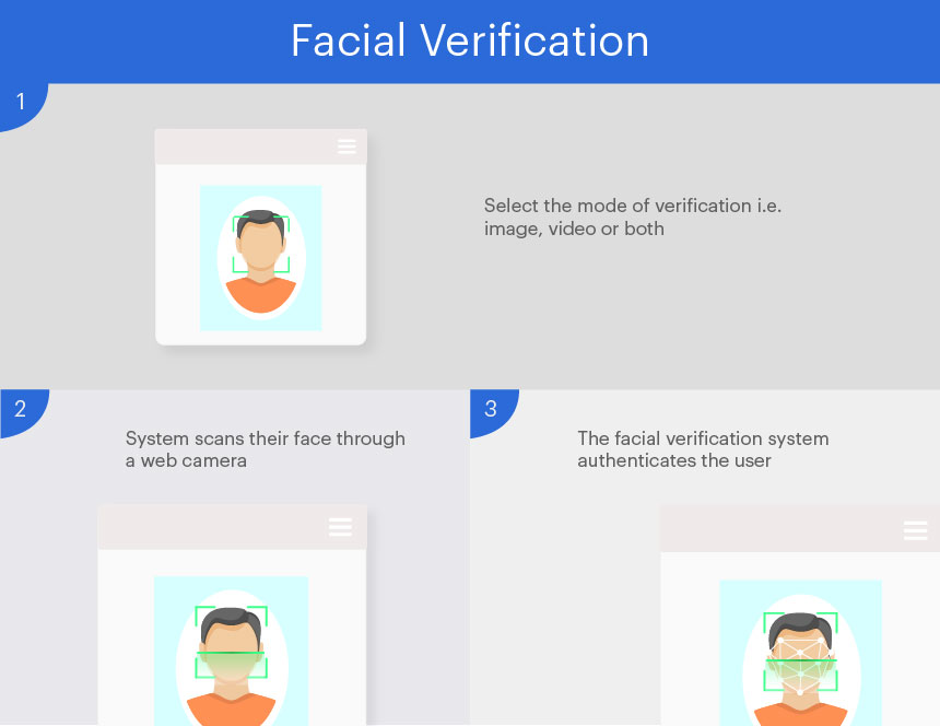 Online Facial Verification
