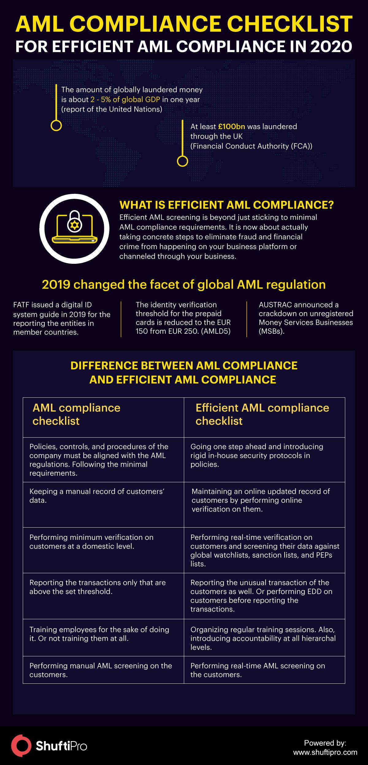 AML Compliance Checklist - Infographic 2020
