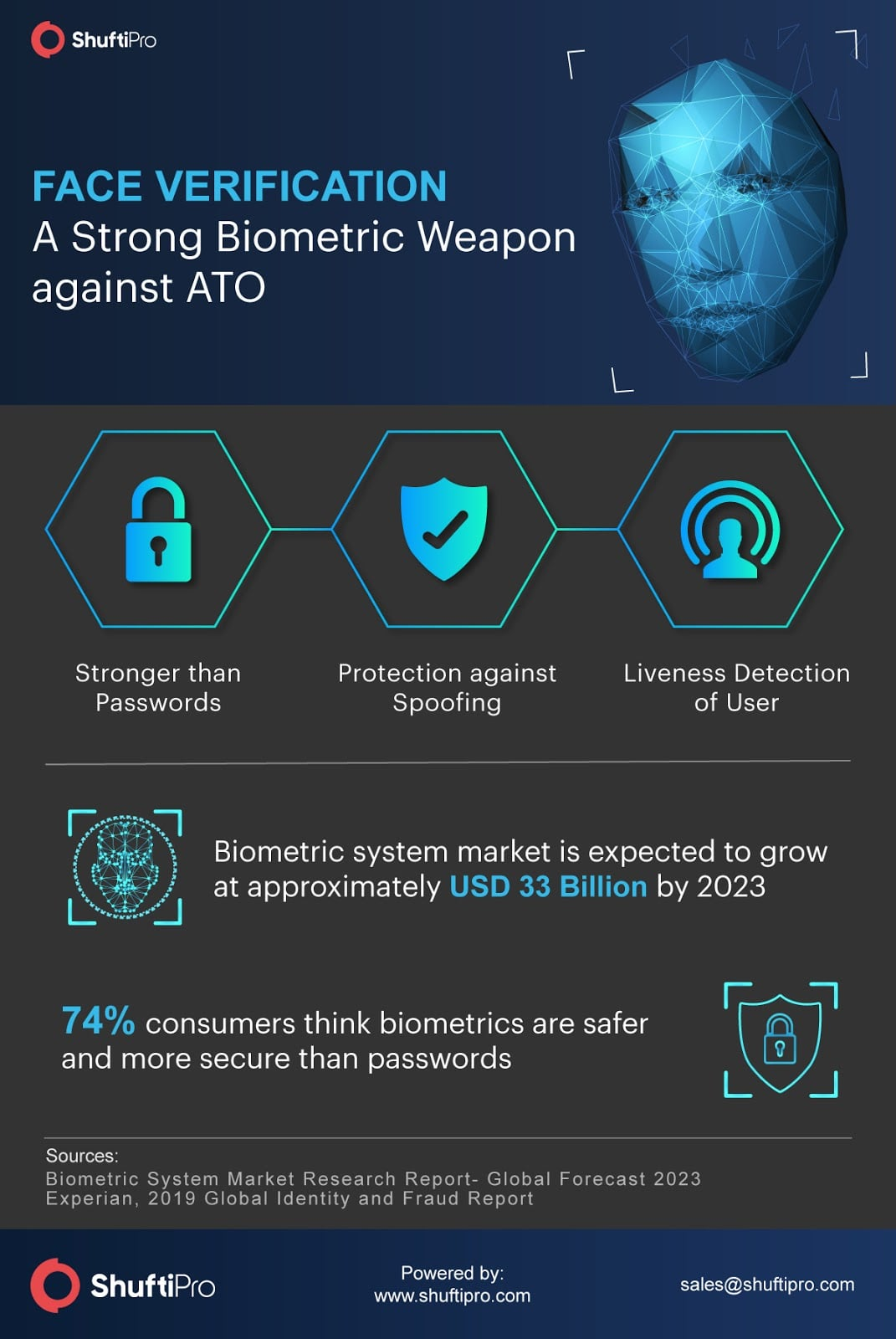 Face Verification - A Strong Weapon against ATO frauds