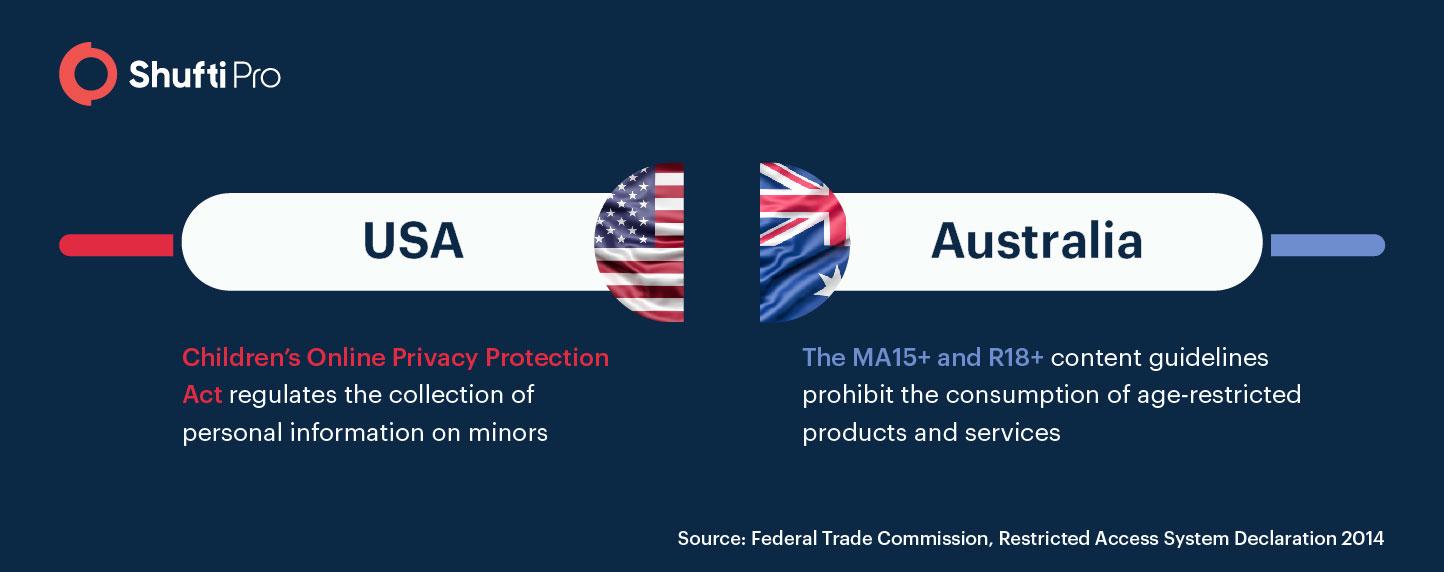 Age verification in USA and Australia