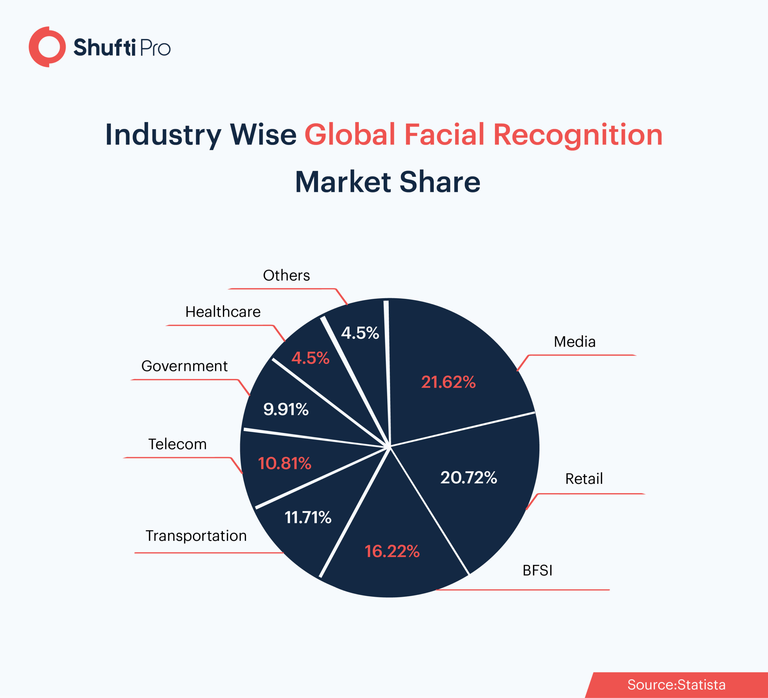 Facial Recognition Questions Answered infographics-01