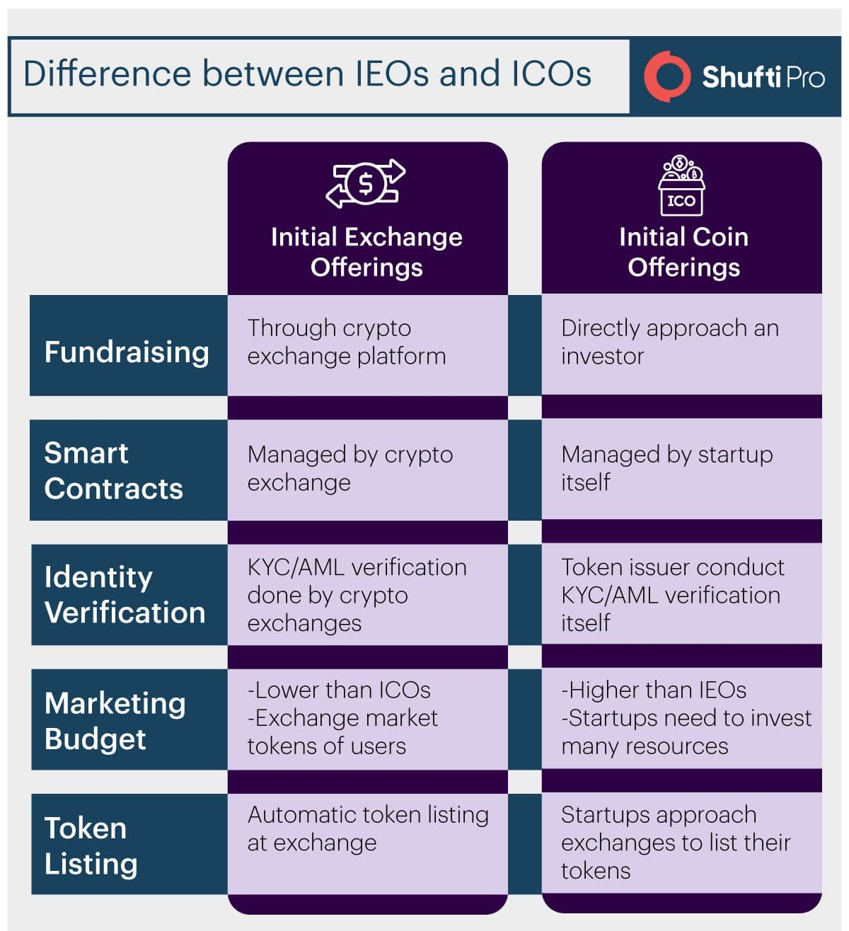 Difference between ICO and IEO