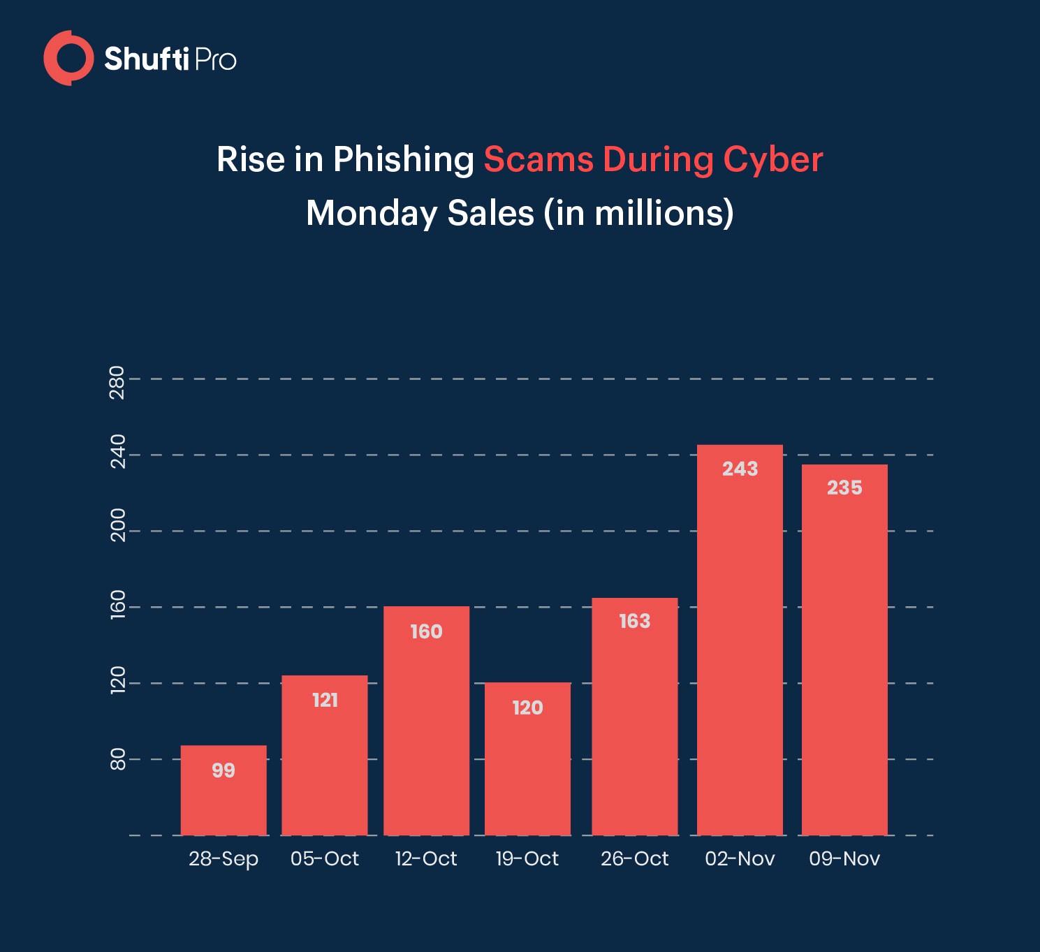 rise in phishing