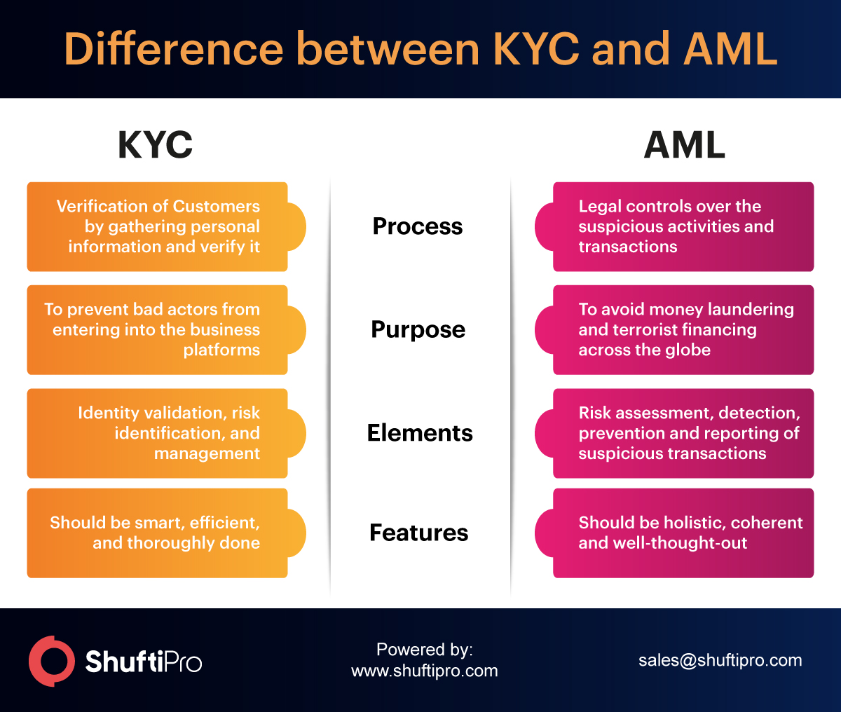 Elaboration: Difference between KYC and AML