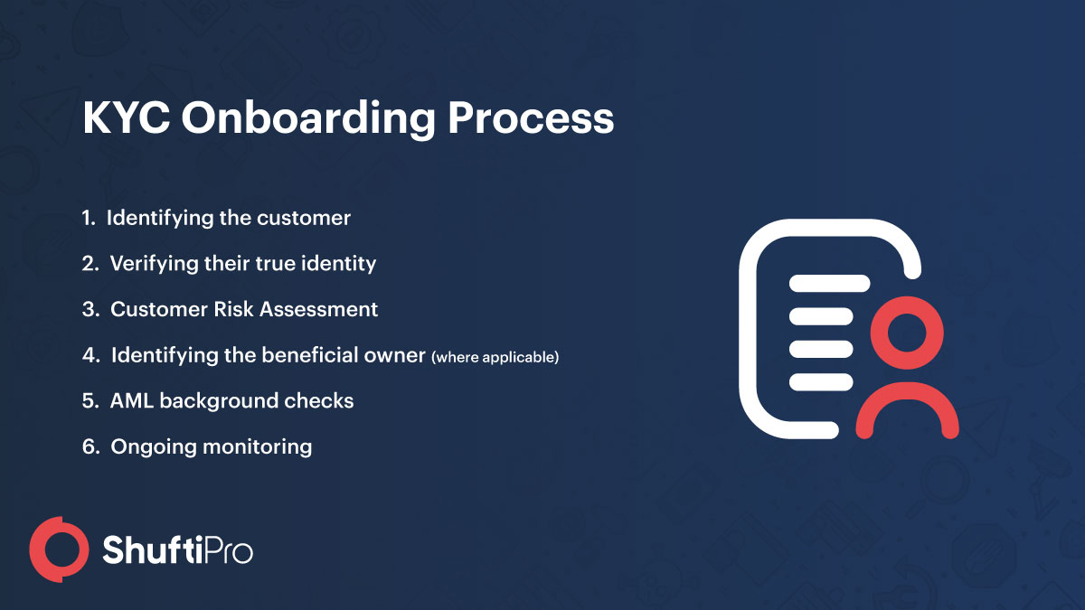 Know Your Customer onboarding process