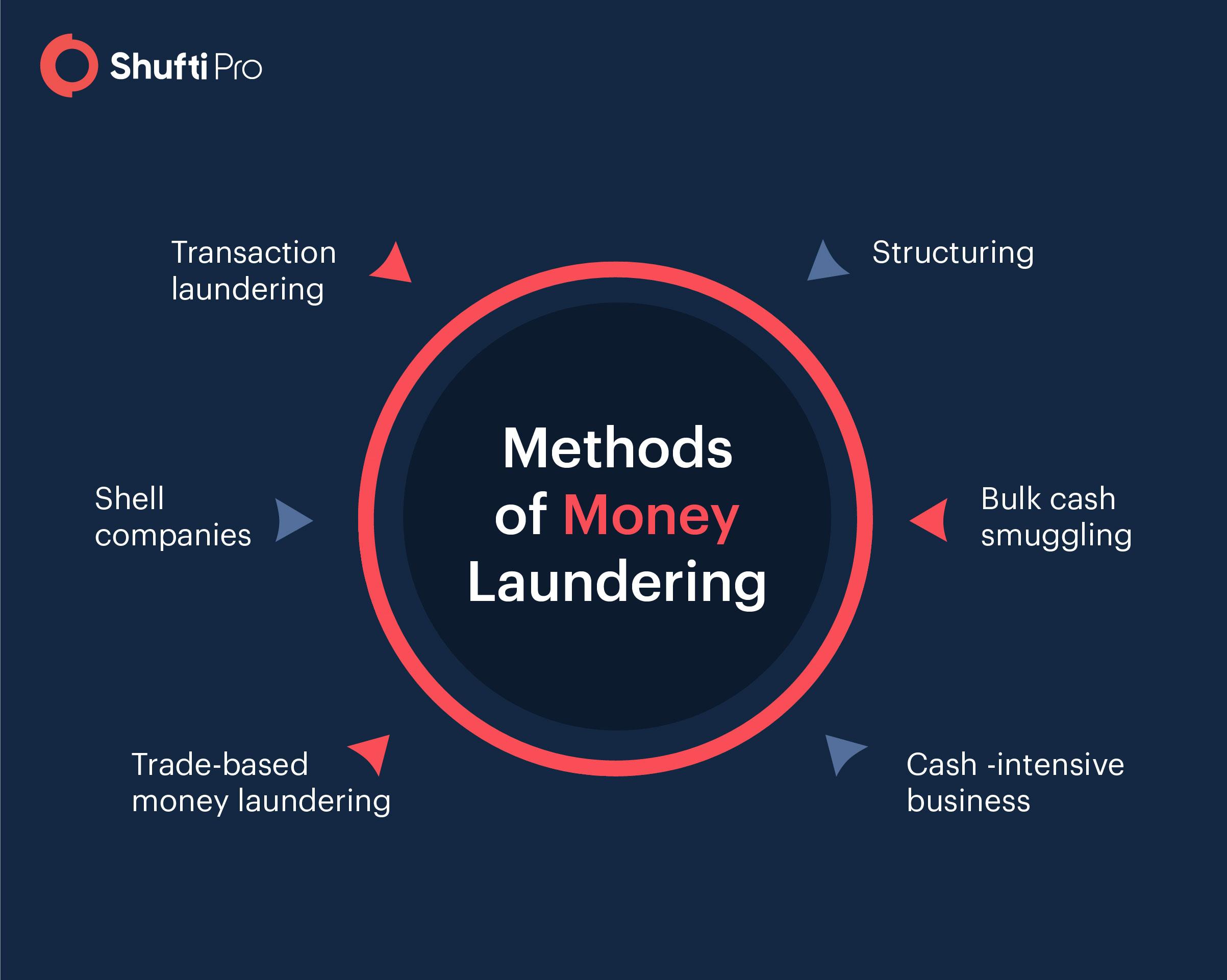 Methods of money laundering