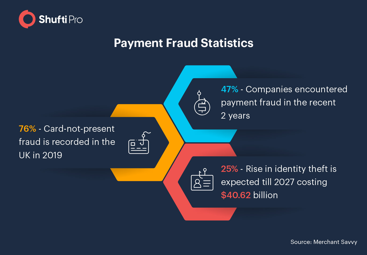 payment fraud