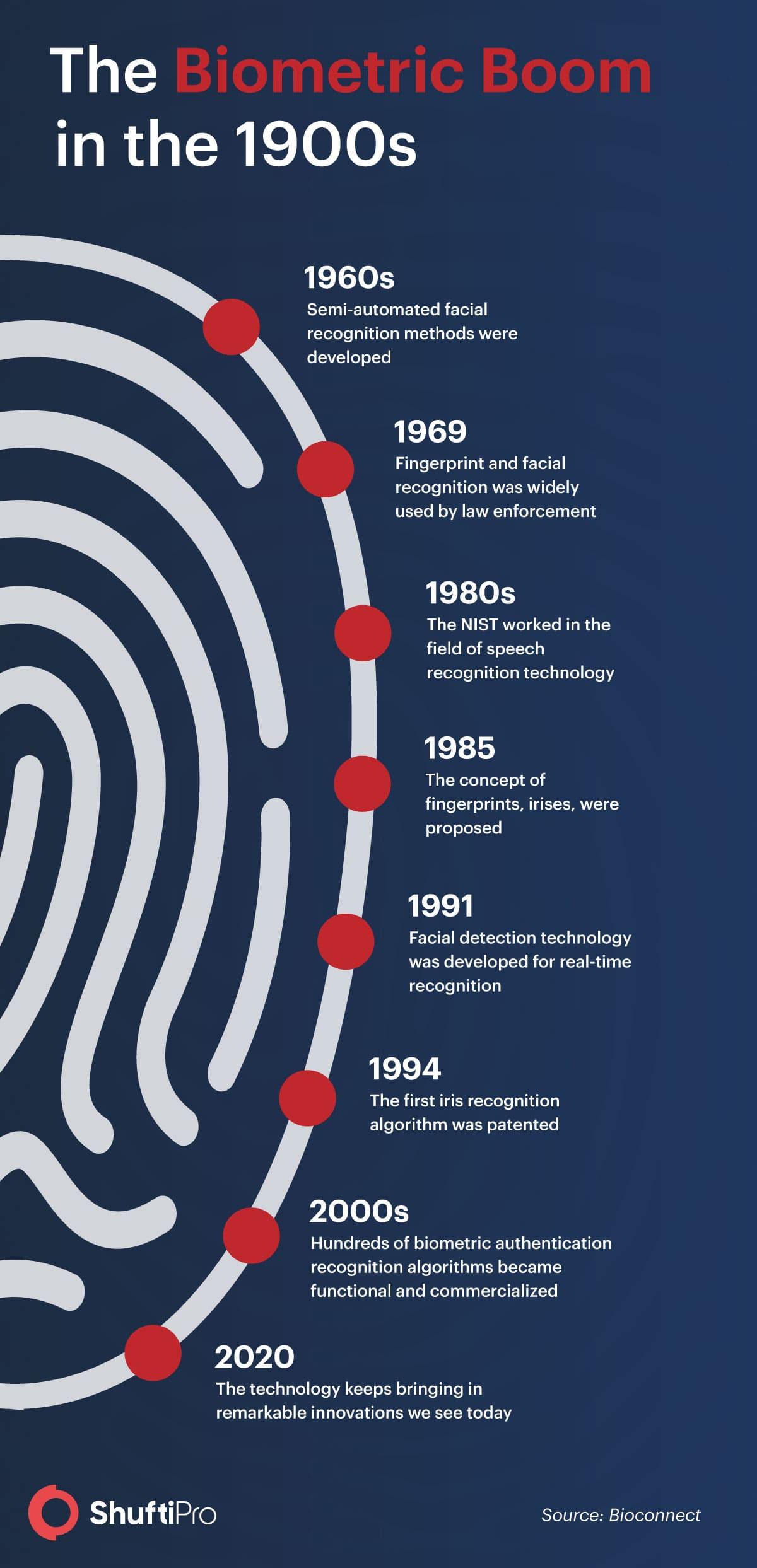 SP_Biometric_history-min