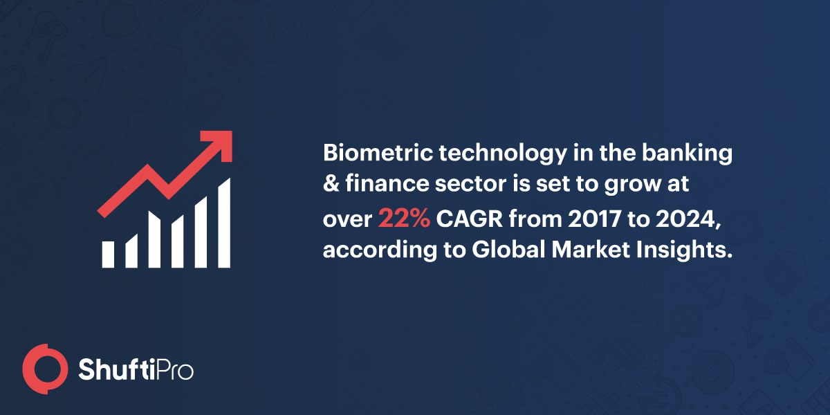 SP_Infographic_Biometric_cagr-min