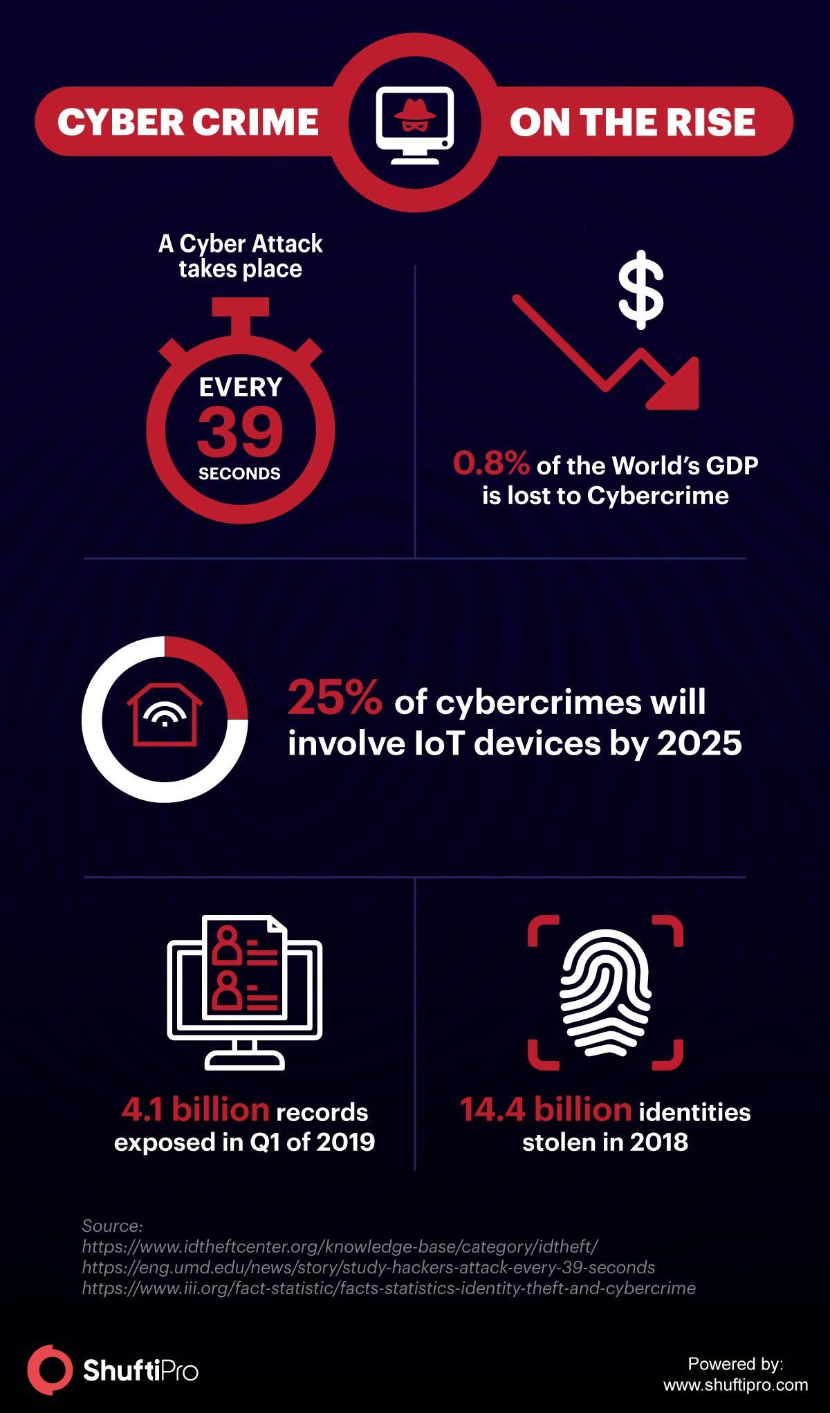 SP Infographic