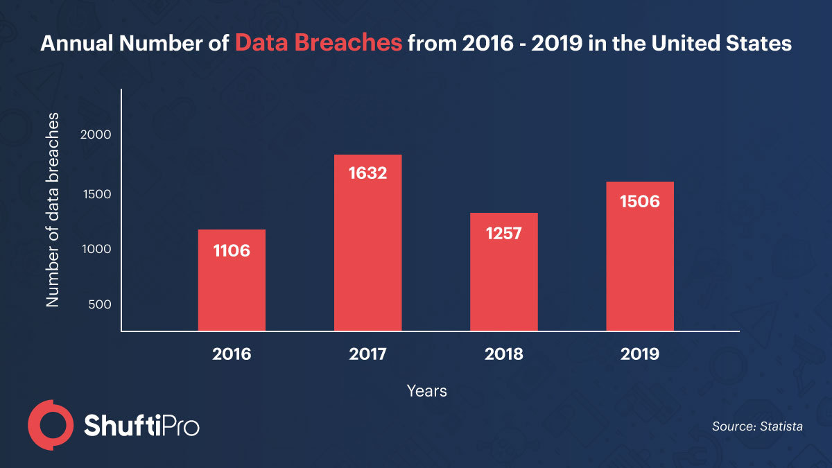 SP_Infographic_-_Increase_in_breaches.