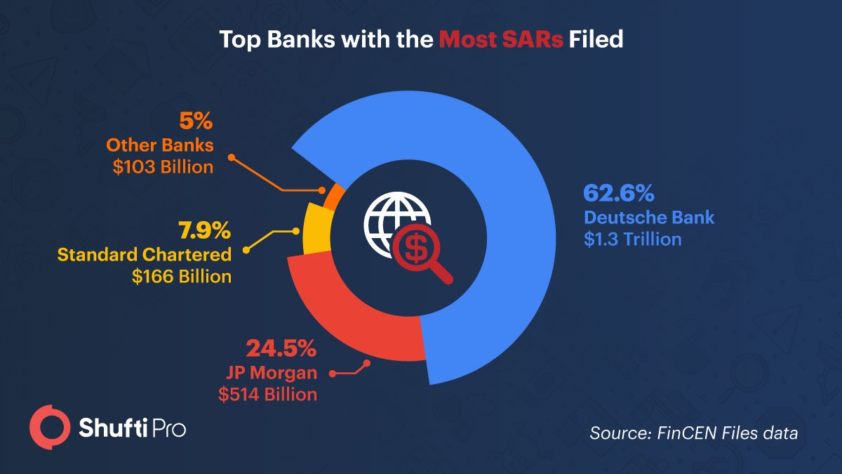 FinCEN files - top banks with most SARs