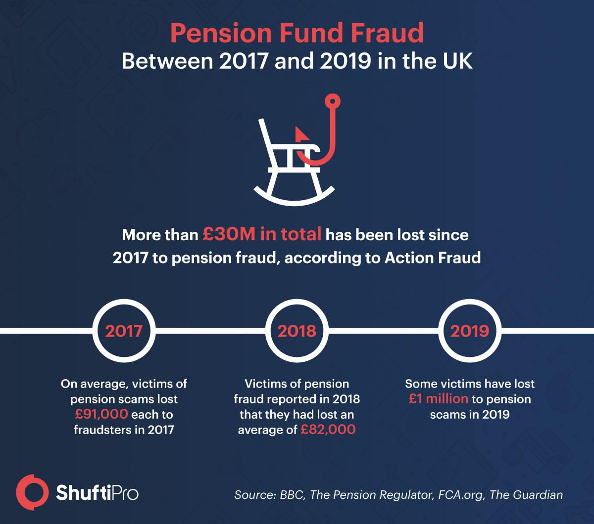 SP_Infographic_-_Pension_Fraud-min