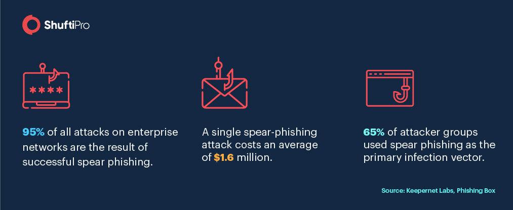 Sp_Phishing_sites_Infographic_design