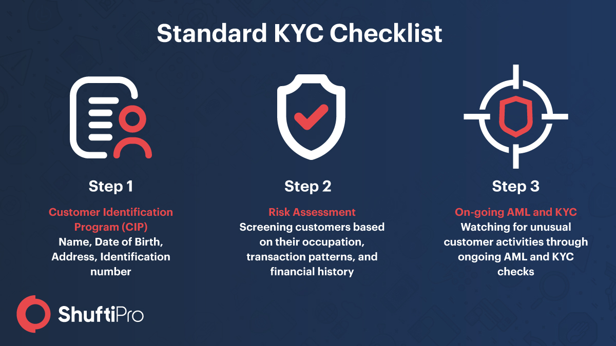 KYC and AML Compliance Checklist