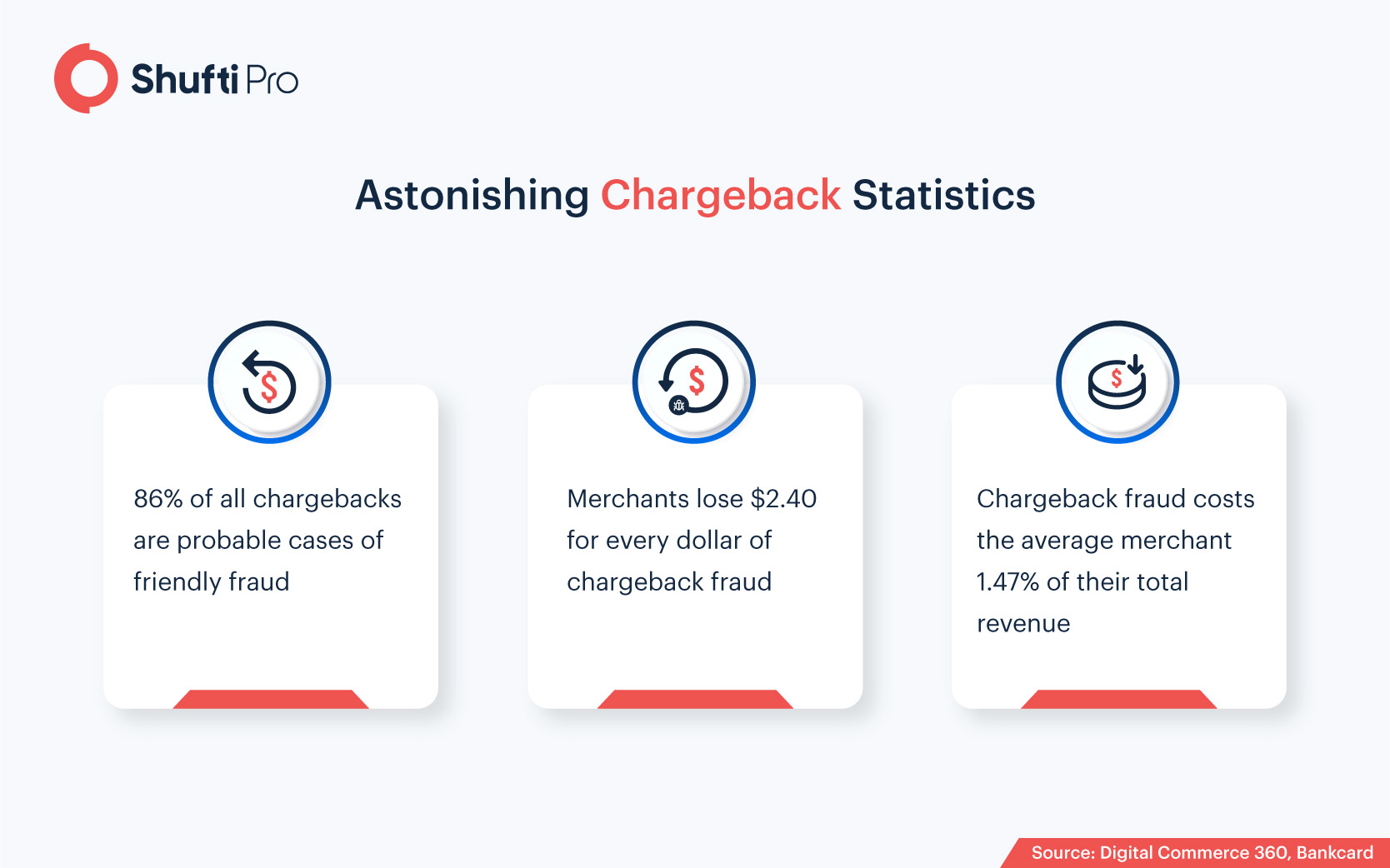Top 10 Use Cases of Shufti Pro's IDV Blog Infographic-01
