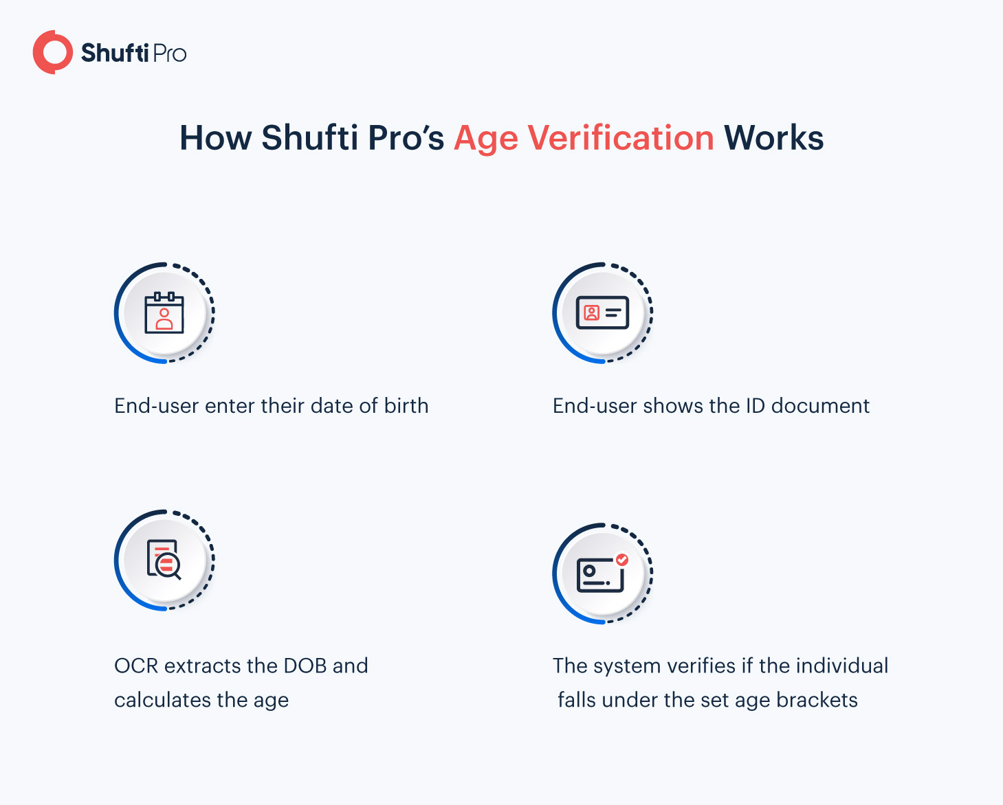 Top 5 Ways Minors Use to Dodge Age Verification Infographic-02