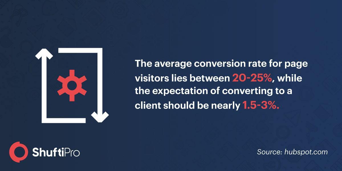 average conversion rate