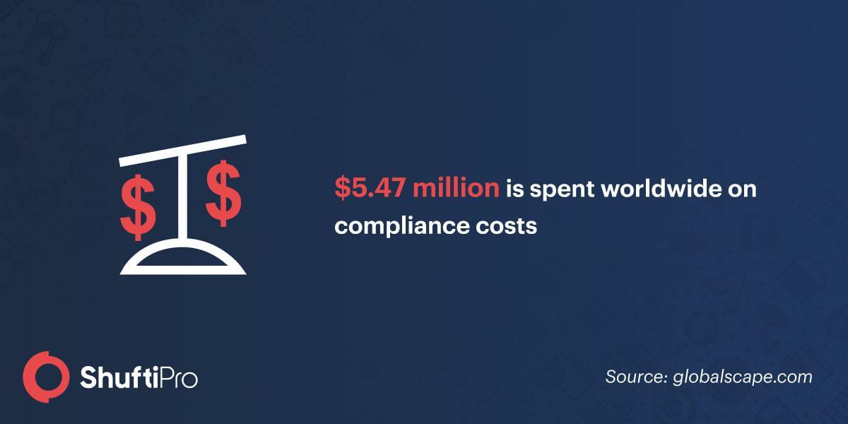 Worldwide cost
