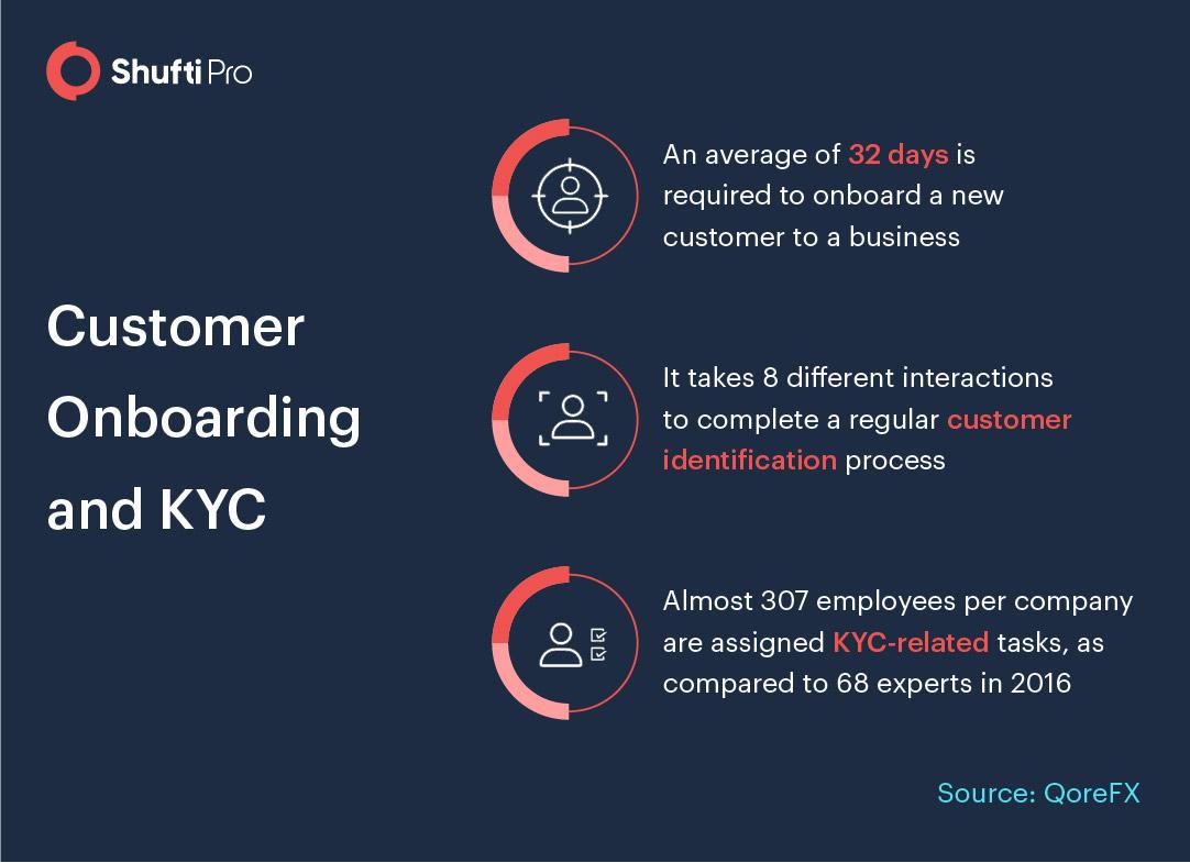 customer-onboarding