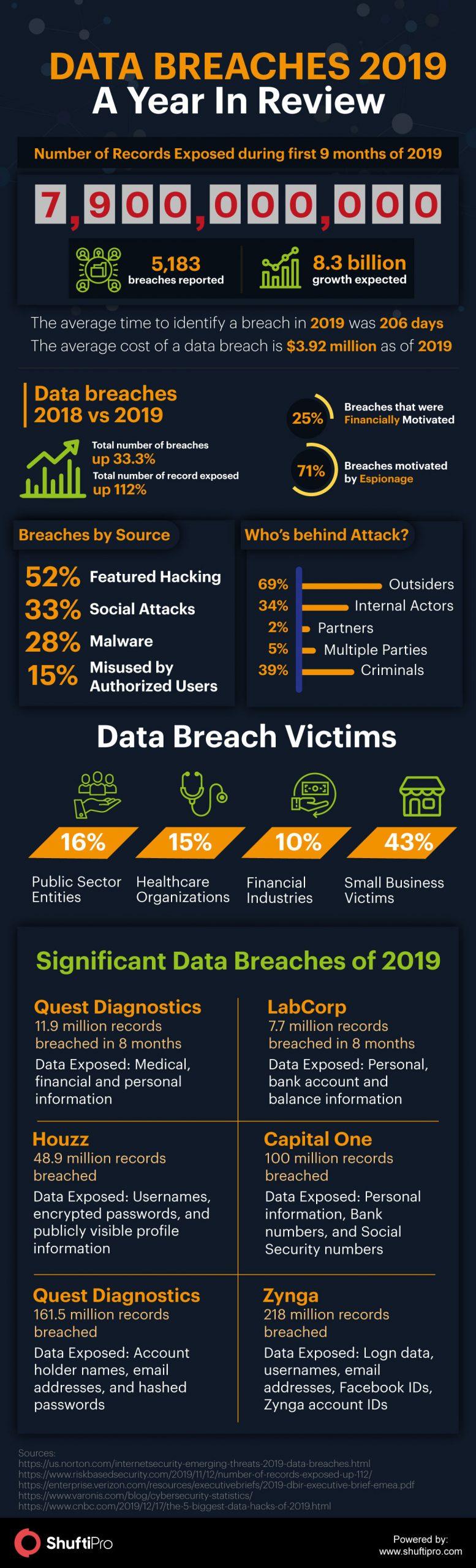 data breaches 2019