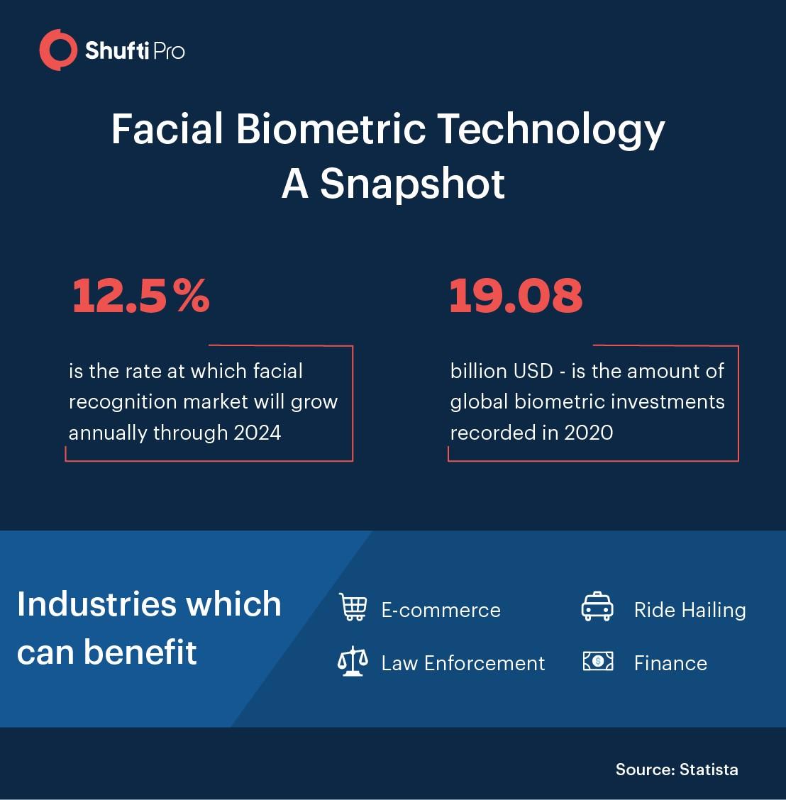 facial-biometric