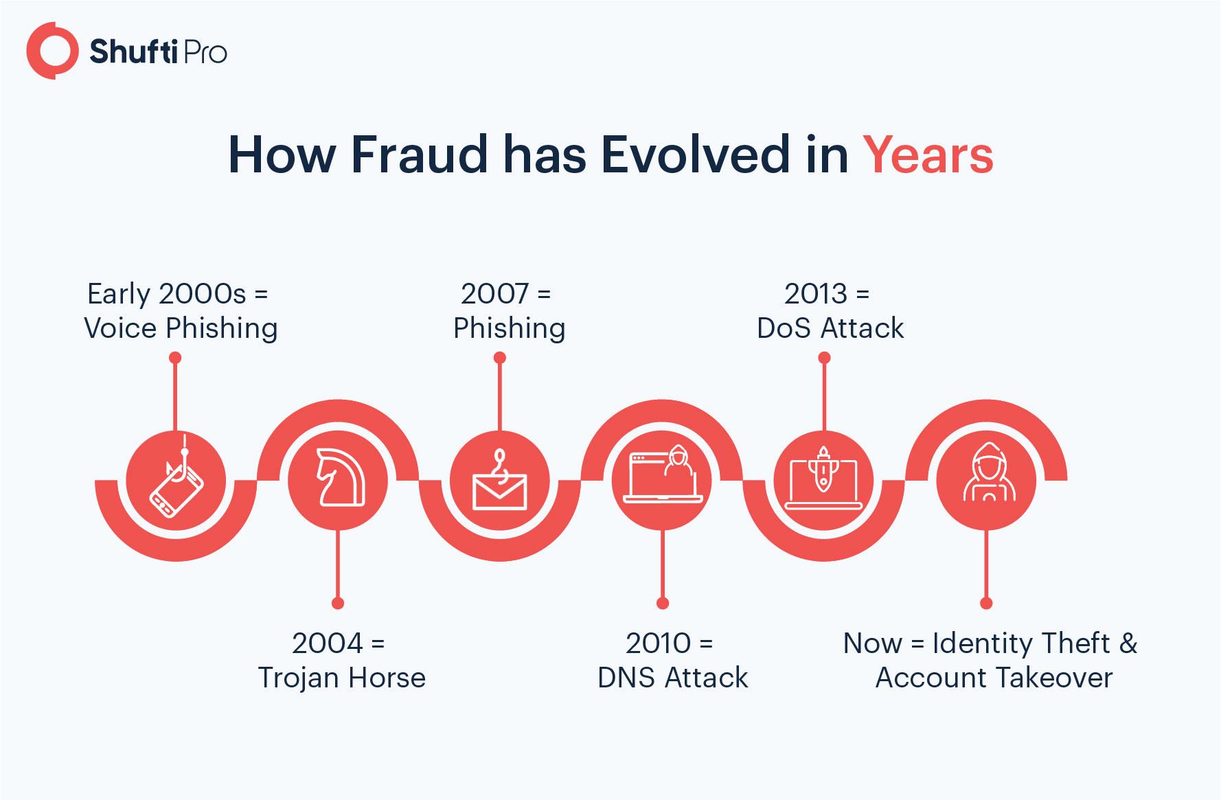 How Fraud