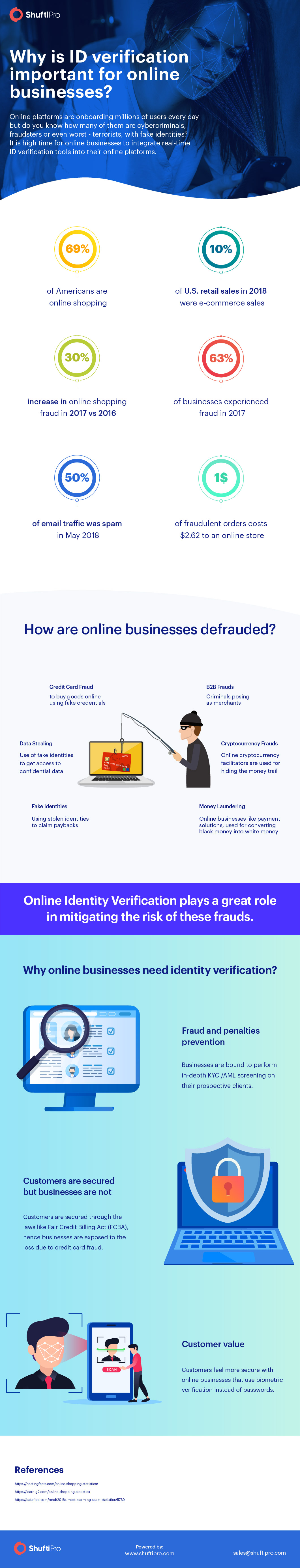 Blogs   Shufti Pro's Technological Variations In Verification