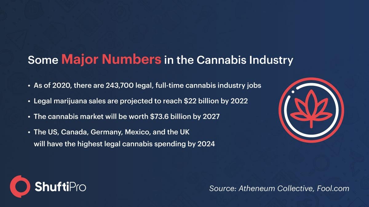 Cannabis Indusry