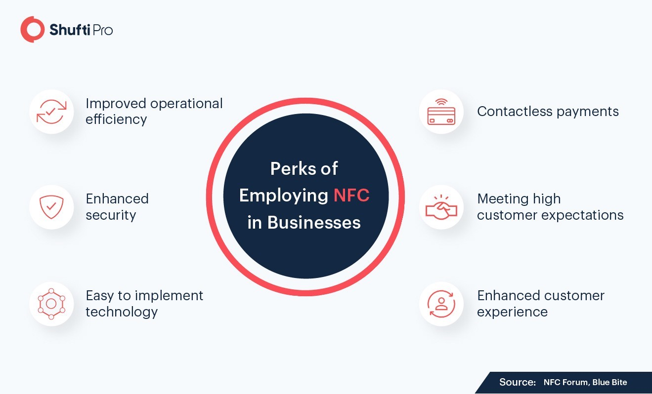 Improving Customer Acquisition Rate with NFC