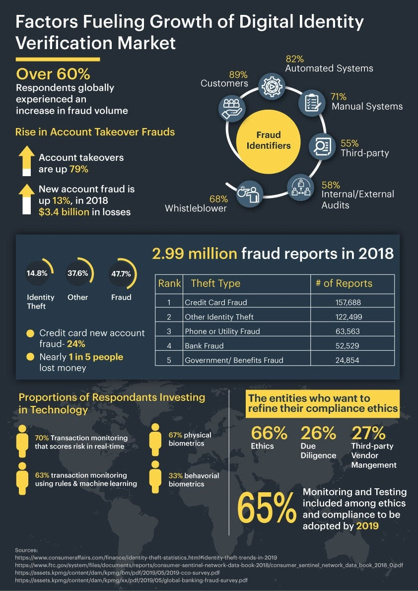 Who is at risk of Identity theft fraud?