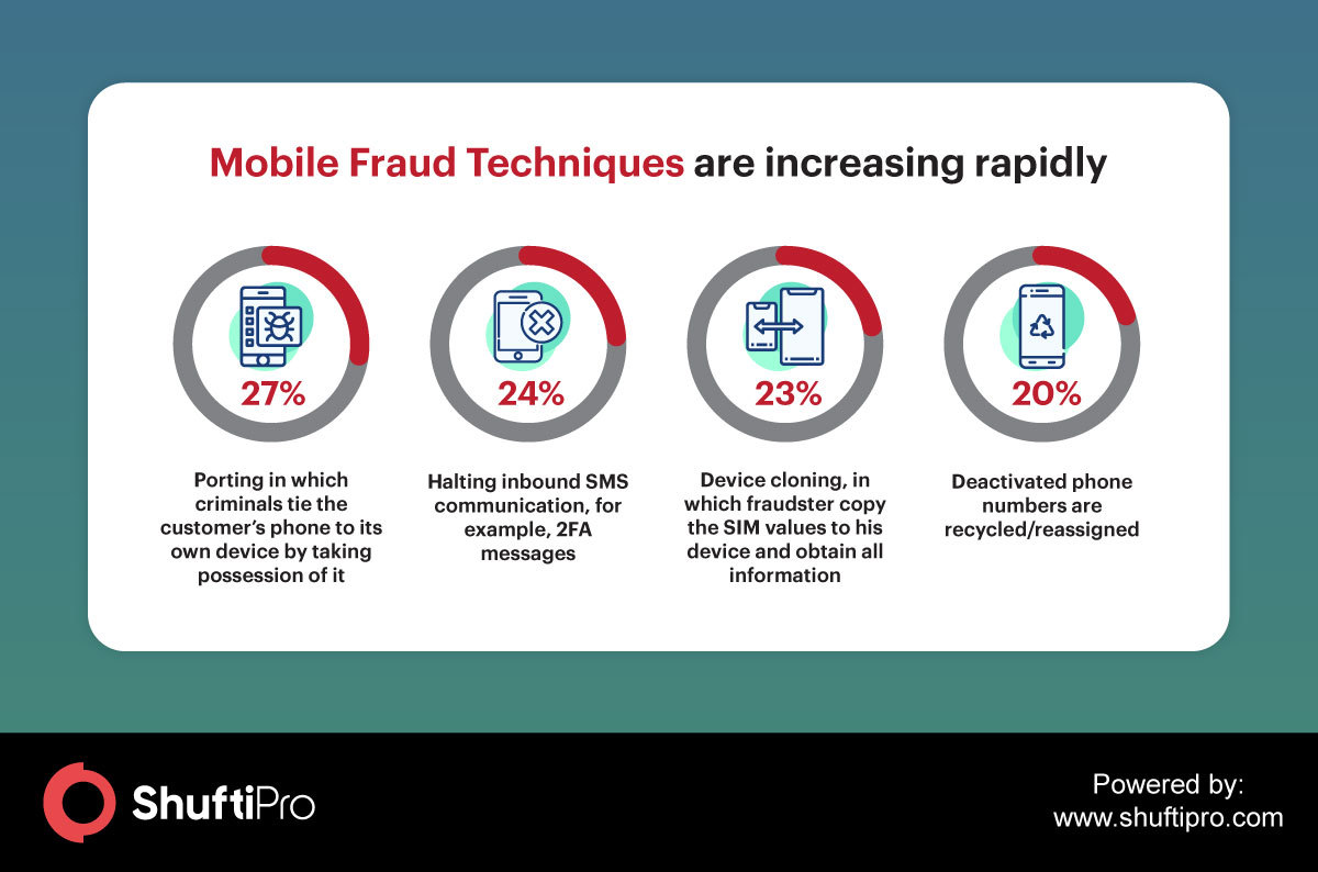 mobile fraud techniques