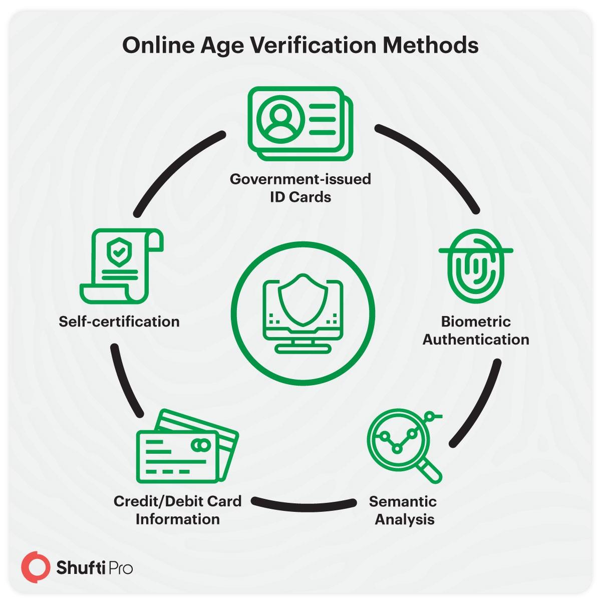 online age verification_