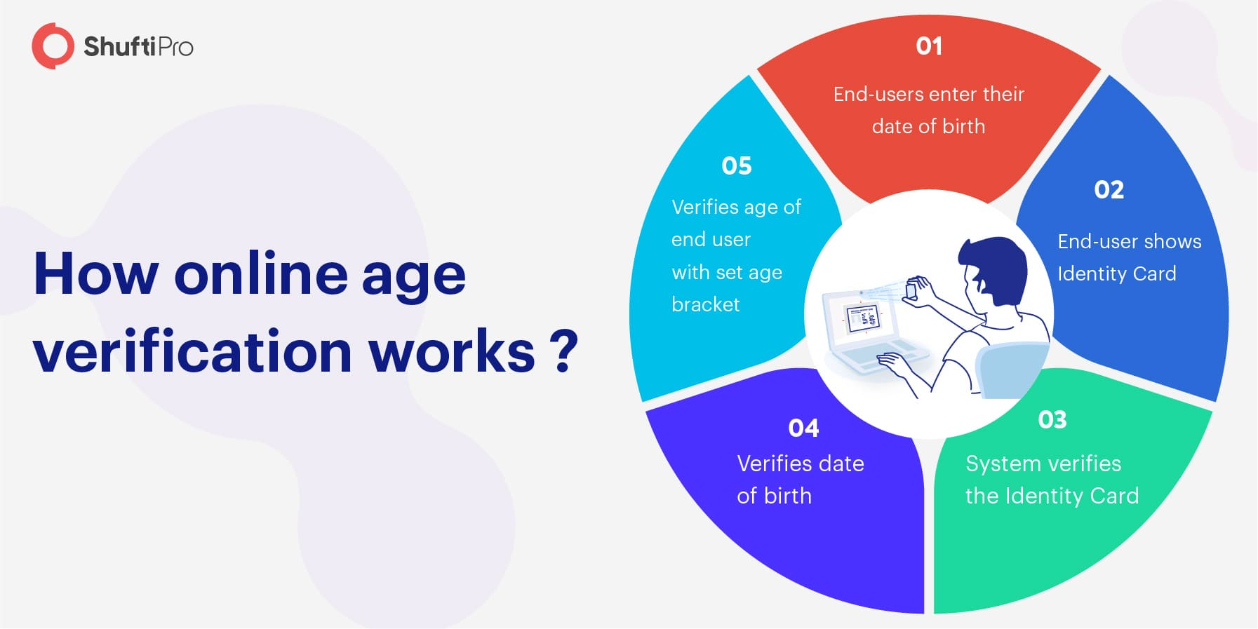 How is Online Age Verification Performed?